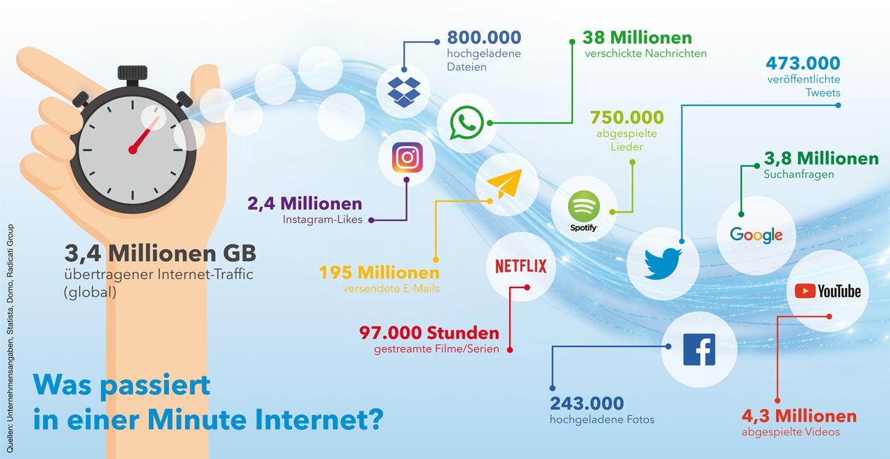 Internet Abschaltung